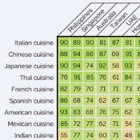 World's most popular cuisines